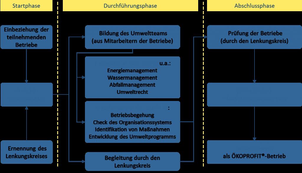 Beschreibung des ÖKOPROFIT-Projektablaufs