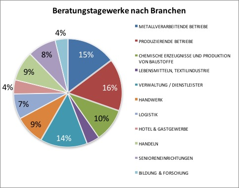 Branchen-Beratungsstunden_2017-11